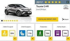 Toyota C-HR ncap