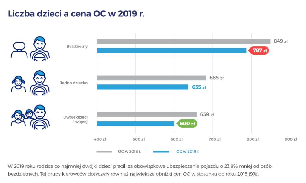 Cena OC a liczba dzieci